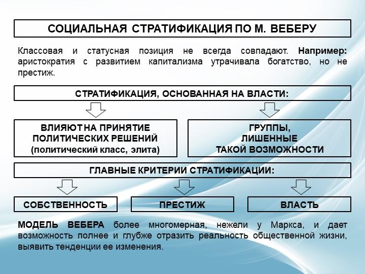 СОЦИАЛЬНАЯ СТРАТИФИКАЦИЯ ПО М. ВЕБЕРУКлассовая и статусная позиция не всегда...