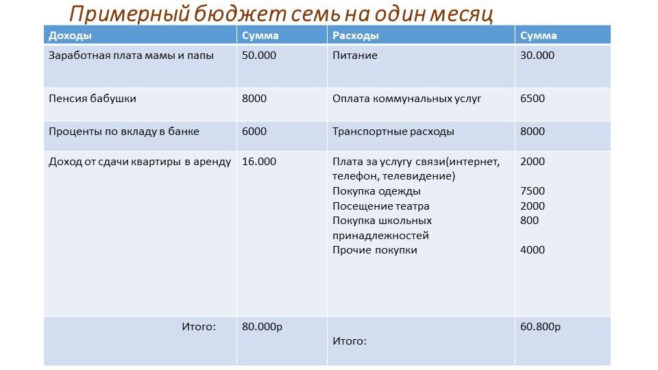 Примерный бюджет семь на один месяц