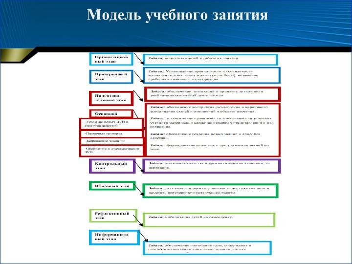Модель учебного занятия