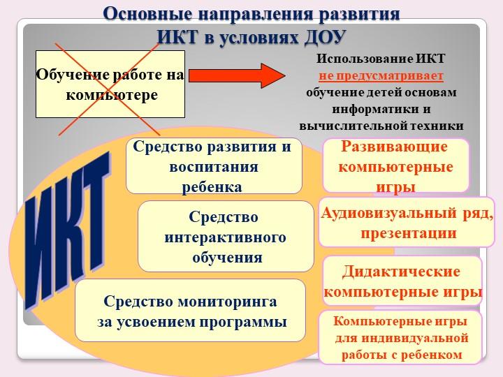 Основные направления развития ИКТ в условиях ДОУОбучение работе на компьюте...