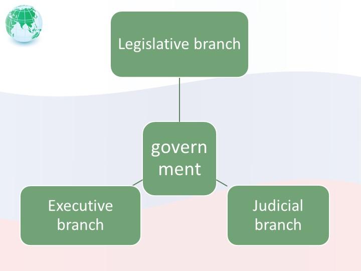 governmentLegislative branchJudicial branchExecutive branch
