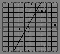 http://www.mathprofi.ru/f/grafiki_i_svoistva_funkcij_clip_image031.gif