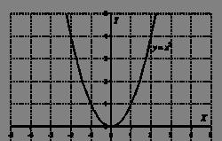 http://www.absolom.ru/mathprofi/f/grafiki_i_svoistva_funkcij_clip_image059.gif
