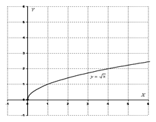 http://www.absolom.ru/mathprofi/f/grafiki_i_svoistva_funkcij_clip_image139.gif