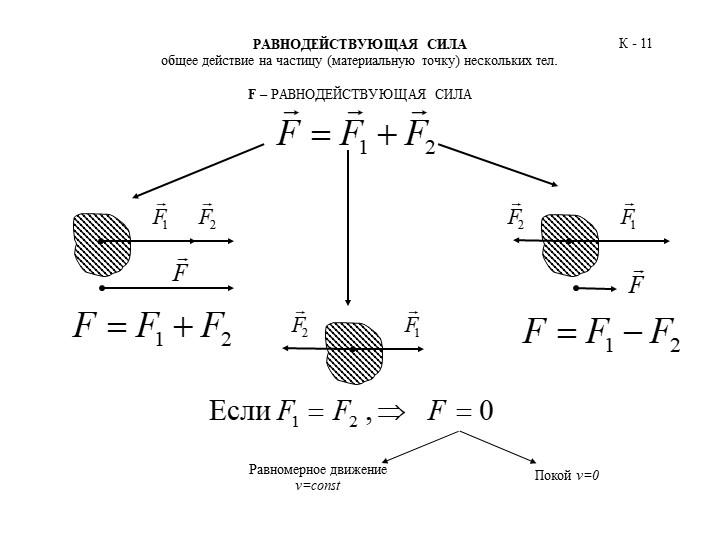 РАВНОДЕЙСТВУЮЩАЯ СИЛАобщее действие на частицу (материальную точку) нескольк...