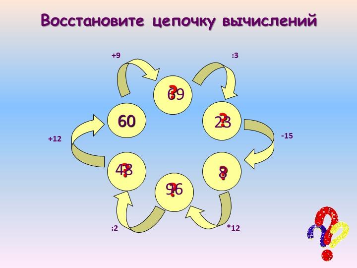 Восстановите цепочку вычислений60+9:3-15*12:2+1269???238?96?48