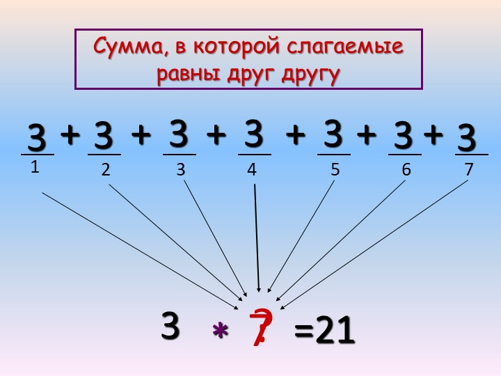 1234533333++++3?*=21+3+3677Сумма, в которой слагаемые равны друг другу