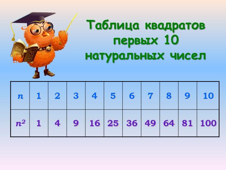 Таблица квадратов первых 10 натуральных чисел