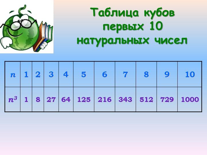 Таблица кубов первых 10 натуральных чисел