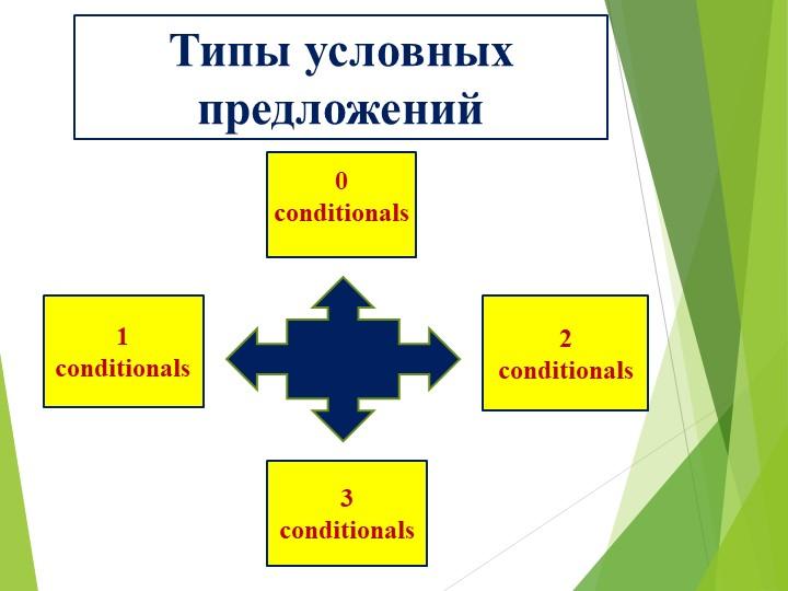 0 conditionals1 conditionals2 conditionals3 conditionalsТипы условных предло...