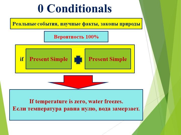 0 Conditionals Вероятность 100%Реальные события, научные факты, законы...