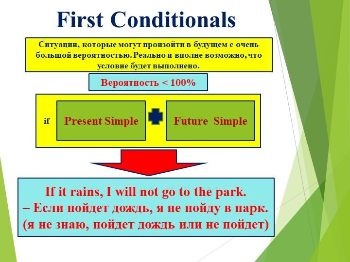 First Conditionals Ситуации, которые могут произойти в будущем с очень...