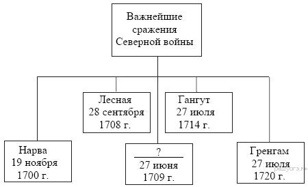 https://hist-oge.sdamgia.ru/get_file?id=141