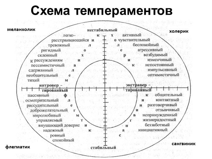 Схема темпераментовхолериксангвиникфлегматикмеланхолик