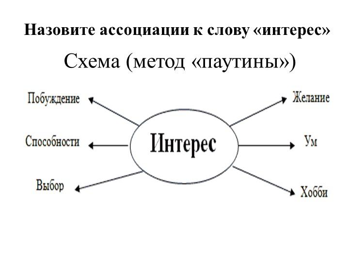 Схема (метод «паутины»)Назовите ассоциации к слову «интерес»