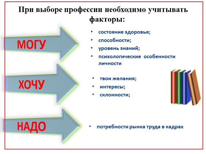 При выборе профессии необходимо учитывать  факторы:МОГУХОЧУНАДОсостояние з...