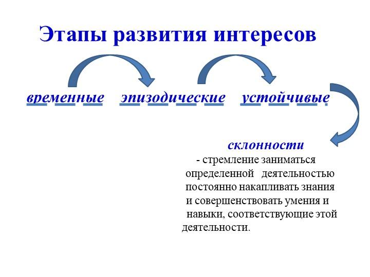 Этапы развития интересоввременные    эпизодические    устойчивые...