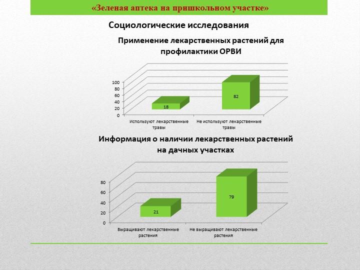 Социологические исследования«Зеленая аптека н...