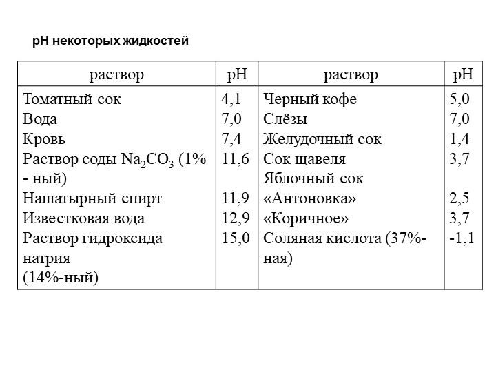 pH некоторых жидкостей