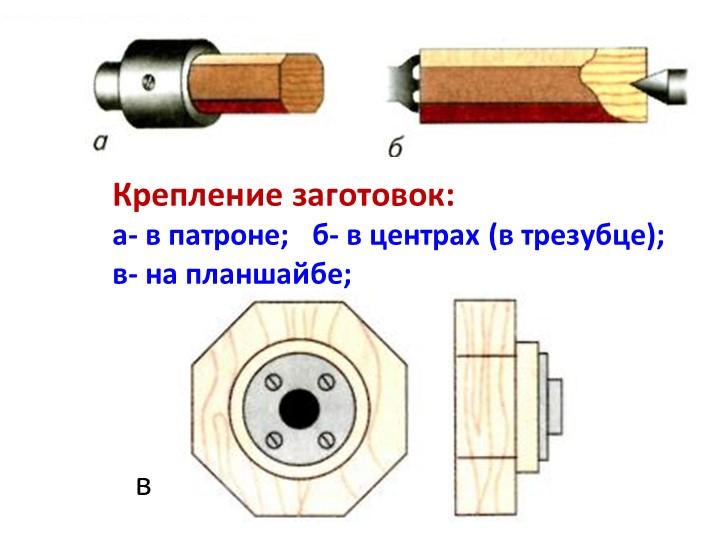 Крепление заготовок:а- в патроне;   б- в центрах (в трезубце);в- на планшай...