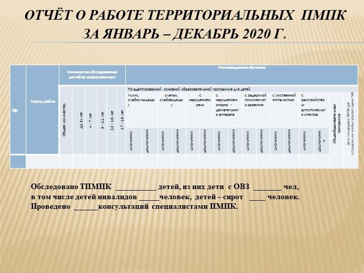 Отчёт о работе территориальных  ПМПК за январь – декабрь 2020 г.Обследова...