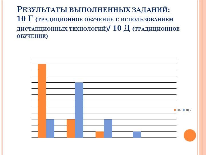 Результаты выполненных заданий: 10 Г (традиционное обучение с использова...