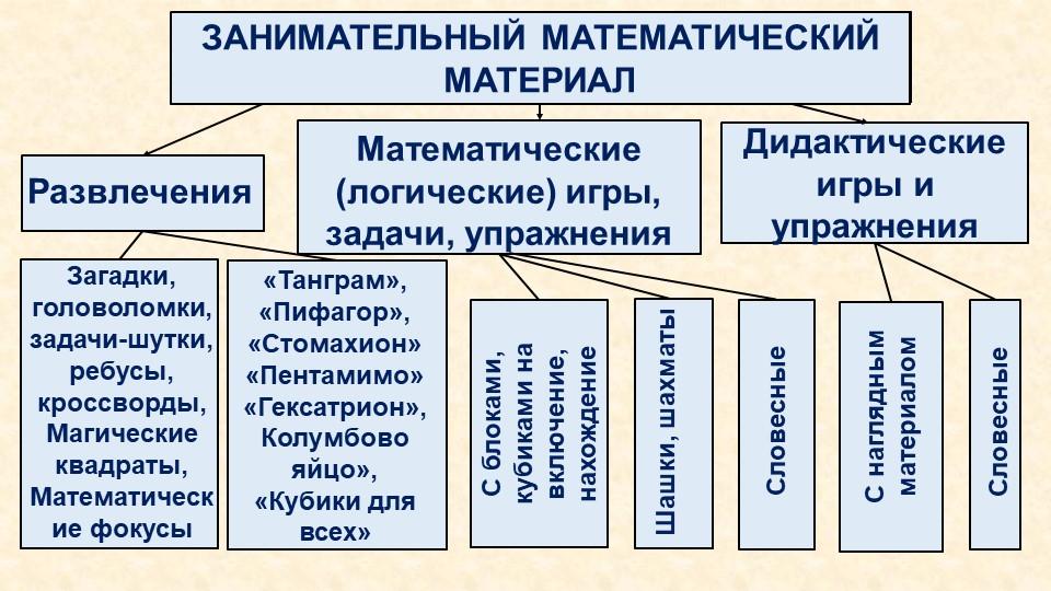 ЗАНИМАТЕЛЬНЫЙ МАТЕМАТИЧЕСКИЙ МАТЕРИАЛРазвлеченияМатематические (логические) и...