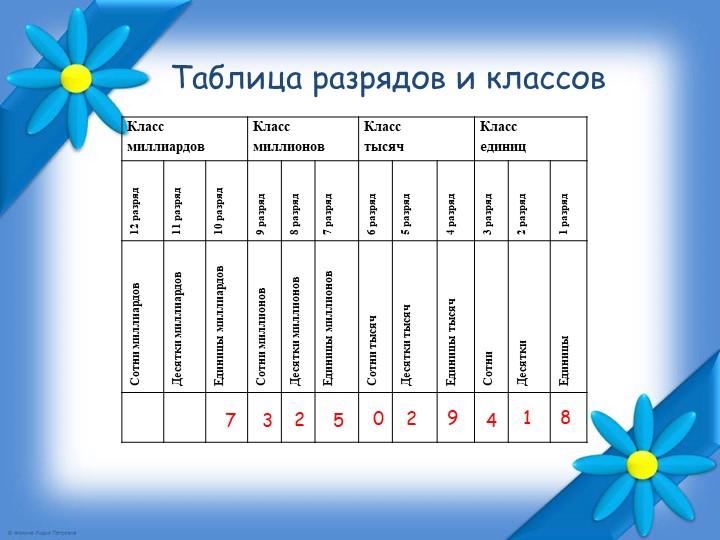 Таблица разрядов и классов7325029418