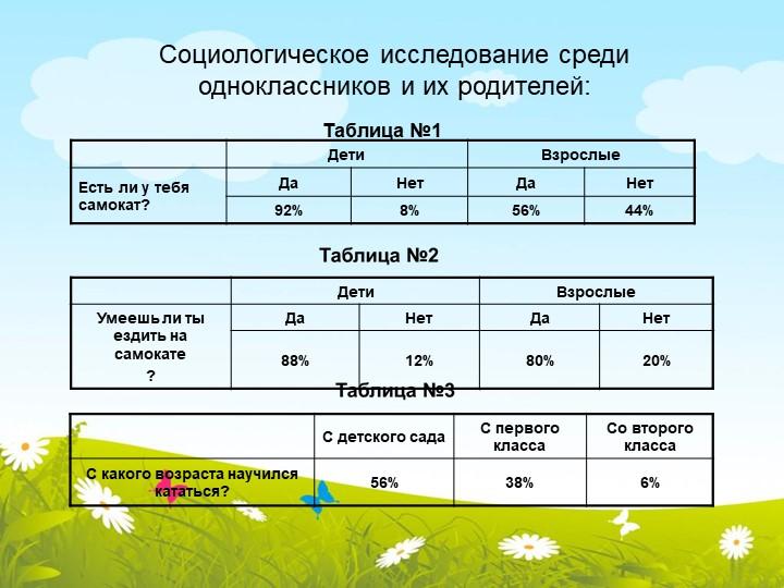 Таблица №1Социологическое исследование средиодноклассников и их родителей: