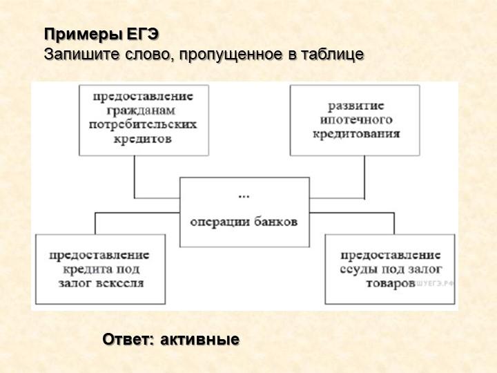 Примеры ЕГЭЗапишите слово, пропущенное в таблицеОтвет: активные
