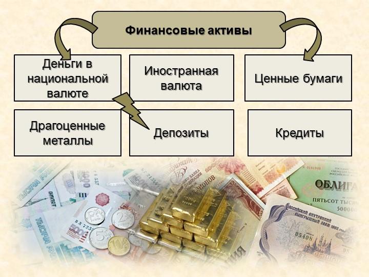 Финансовые активы Деньги в национальной валютеИностранная валютаЦенные бумаги...