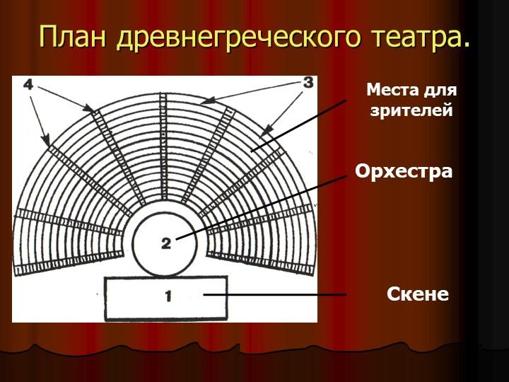 План древнегреческого театра.Места для зрителейОрхестраСкене