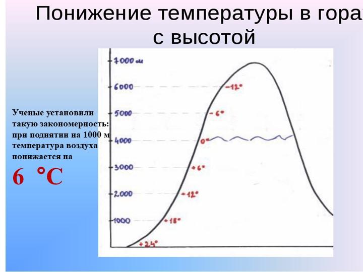 Ученые установили такую закономерность: при поднятии на 1000 м температура...