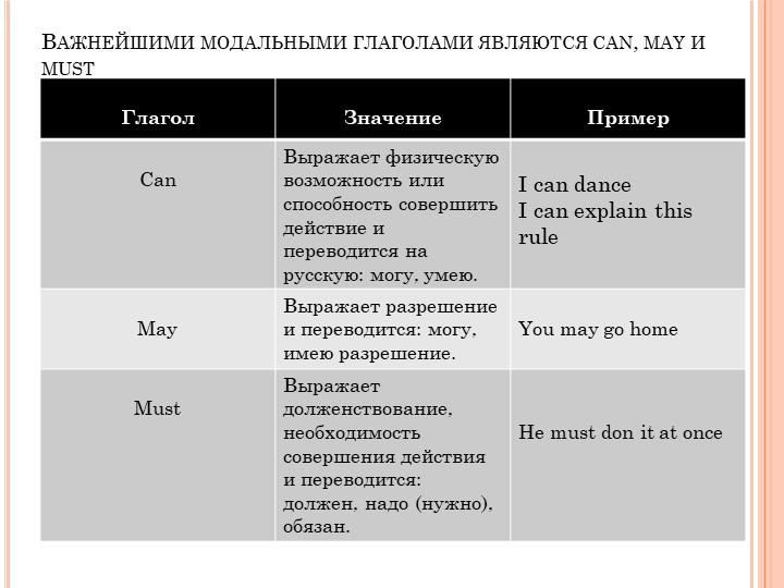 Важнейшими модальными глаголами являются can, may и must