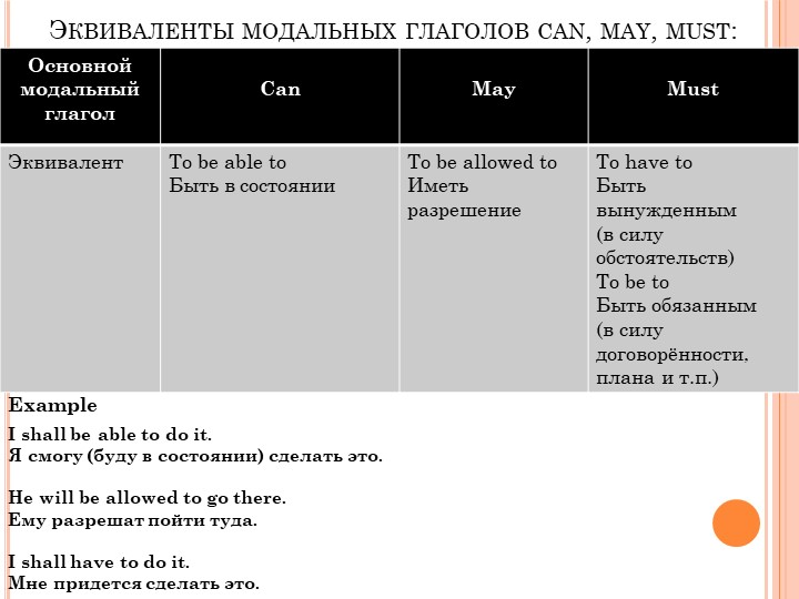 Эквиваленты модальных глаголов can, may, must:ExampleI shall be able to do it...
