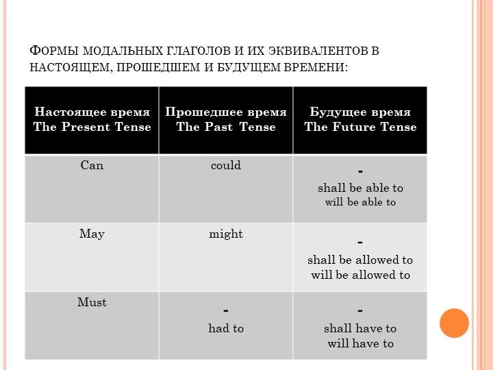 Формы модальных глаголов и их эквивалентов в настоящем, прошедшем и будущем в...
