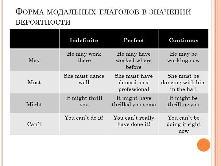 Форма модальных глаголов в значении вероятности