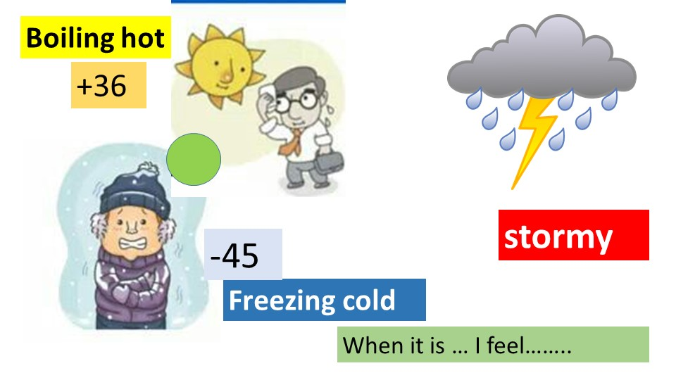 Boiling hotFreezing coldstormy-45+36When it is … I feel……..