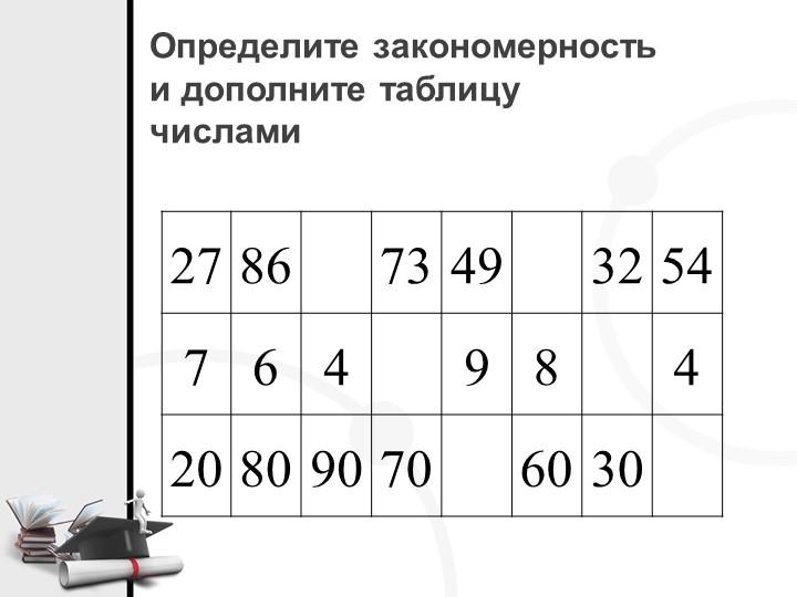Определите закономерностьи дополните таблицу числами