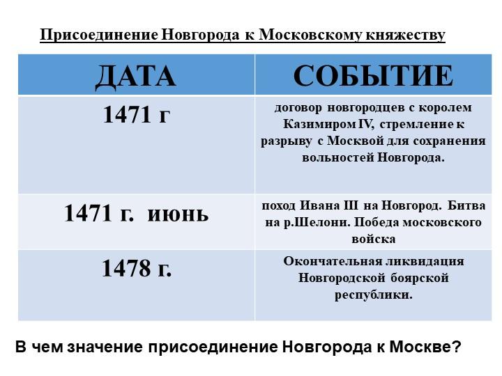 Присоединение Новгорода к Московскому княжествуВ чем значение присоединение Н...