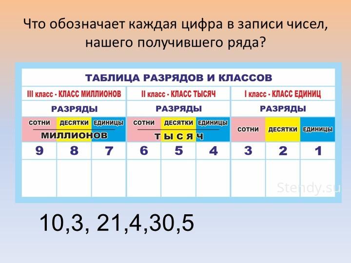 Что обозначает каждая цифра в записи чисел, нашего получившего ряда?10,3, 21,...